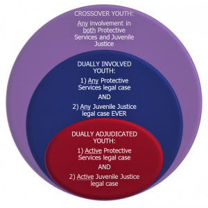 Juvenile Justice graph